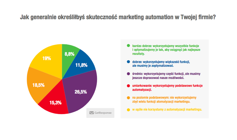 Raport GetResponse o Marketing Automation