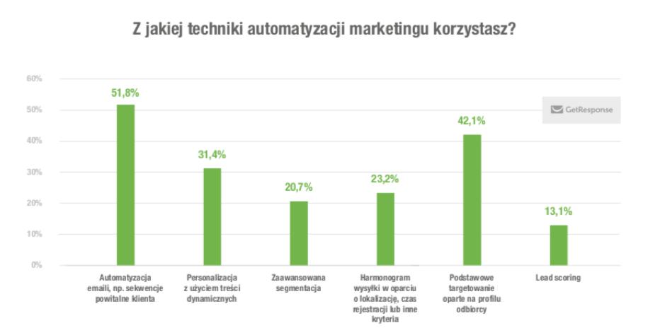 marketing automation funkcje