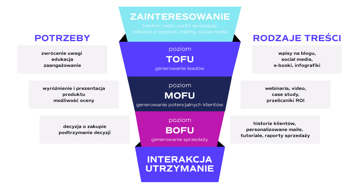 mofu bofu tofu inbound marketing