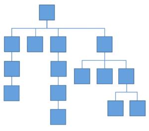 taksonomia hierarchiczna jak zaprojektowac menu sklepu internetowego.